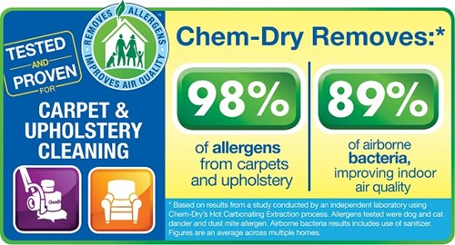 carpet cleaning by hearth and home chem-dry removes 98% of allergen and 89% of airborne bacteria